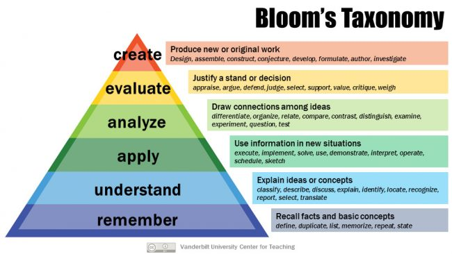 esl writing lesson bloom