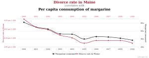 maine divorce learn english correlation causation